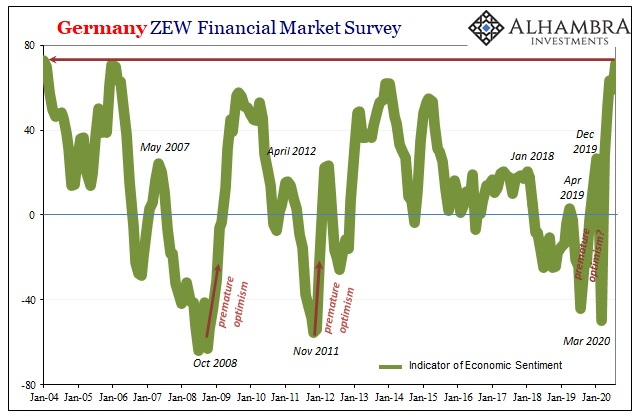 Germany ZEW Financial Market Survey, 2004-2020