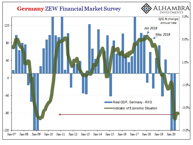 Germany ZEW Financial Market Survey, 2007-2020