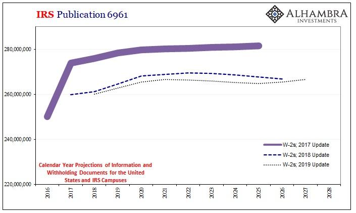 IRS Publication 6961, 2016 - 2028