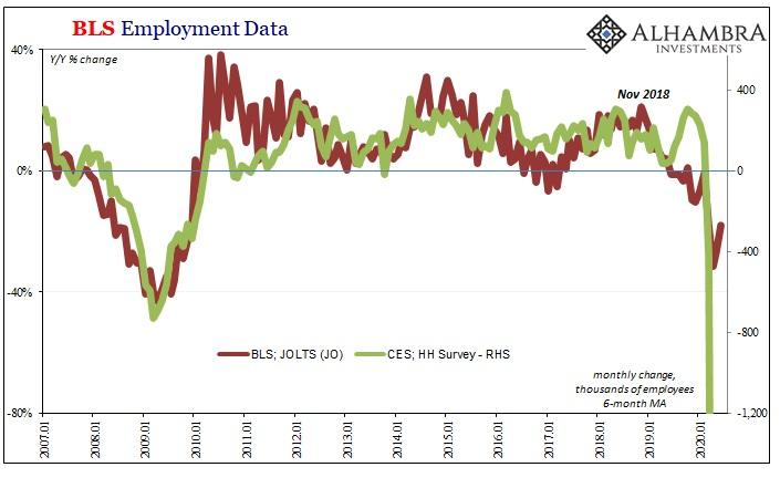 BLS Employment Data, 2007-2020