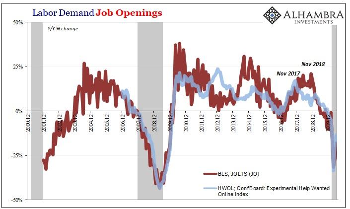 Labor Demand Job Openings, 2000-2019