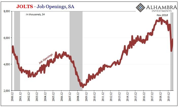 Jolts - Job Openings, SA 2000-2019