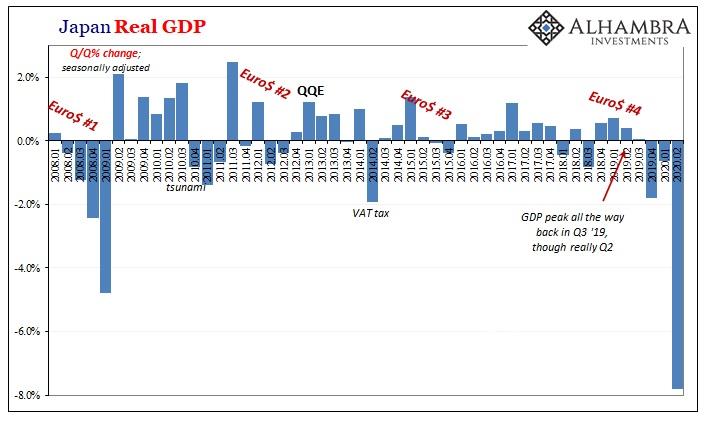 Japan Real GDP, 2008-2020
