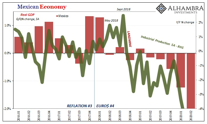 Mexico Real GDP QoQ and Industrial Production YoY, Jan 2016 - Feb 2020