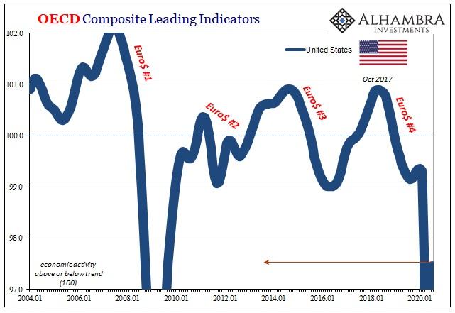 OECD Composite Leading Indicators, 2004-2020