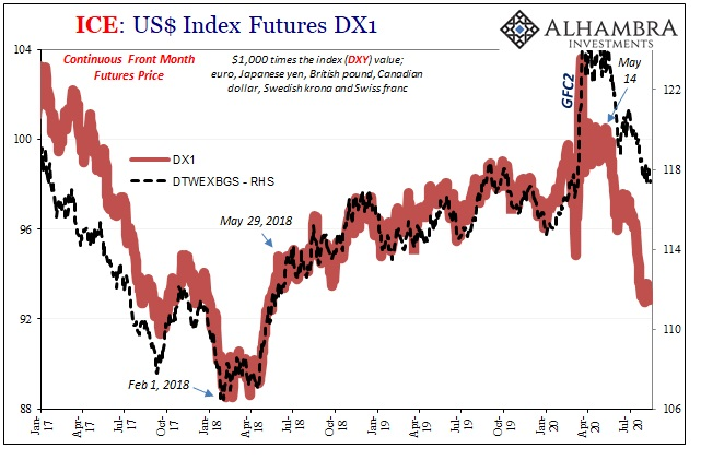 ICE: US Index Futures DX1, 2017-2020
