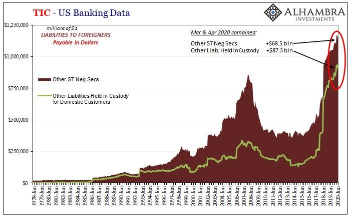TIC - US Banking Data, 1978-2020