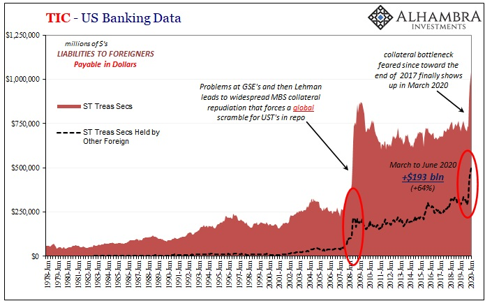 US Banking Data, 1978 - 2020
