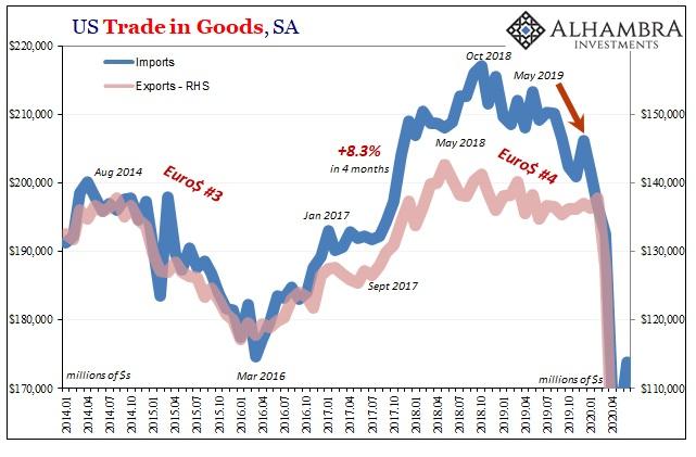 US Trade in Goods, Jan 2014 - Jul 2020