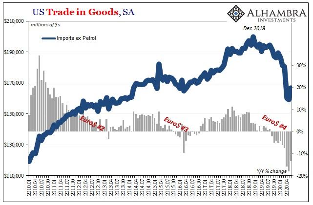 US Trade in Goods, Jan 2010 - Jul 2020