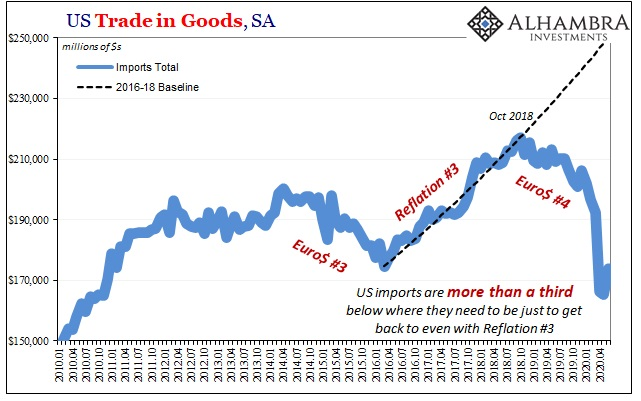 US Trade in Goods, Jan 2010 - Jul 2020