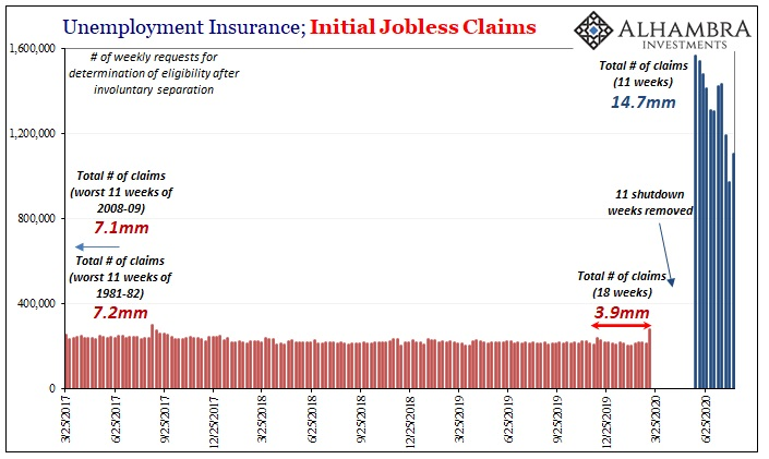 U.S. Unemployment Insurance; Initial Jobless Claims, Mar 2017 - Jun 2020
