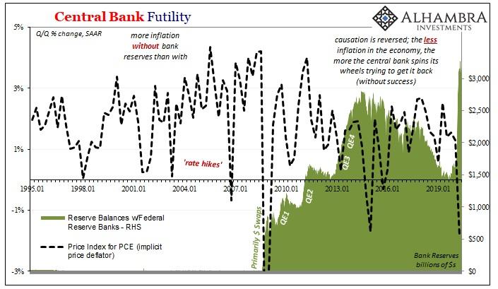 Central Bank Futility, 1995-2020