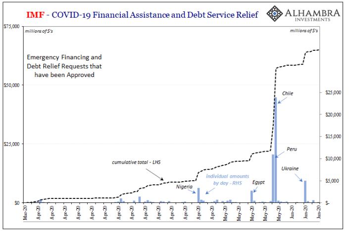 IMF Emergency List Chart, Mar 2020 - Jun 2020