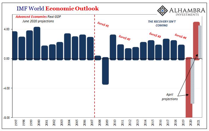 IMF World Economic Outlook, 1997 - 2021