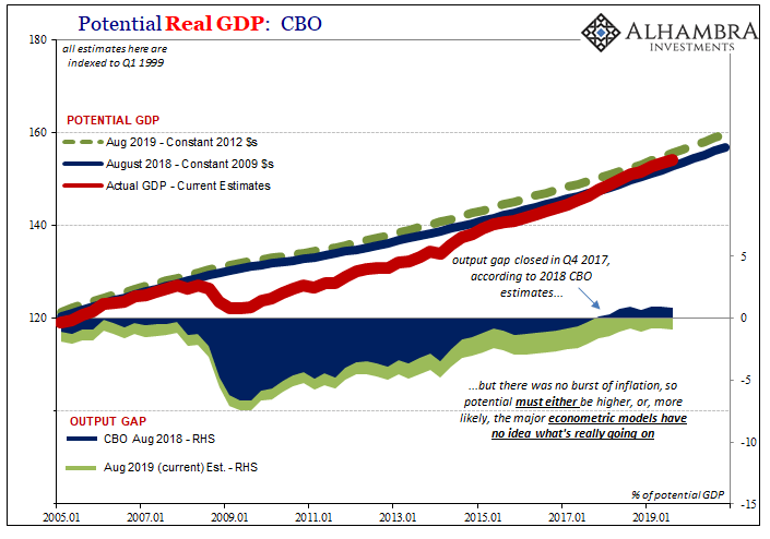 Potential Real GDP: CBO Output Gap, Aug 2018 - Aug 2019