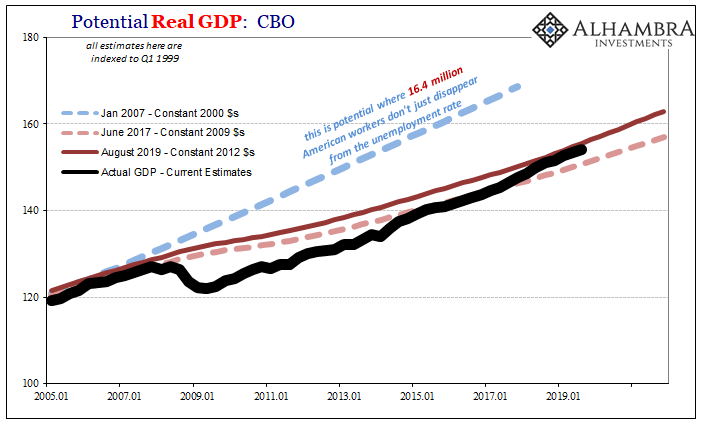 Potential Real GDP: CBO, Jan 2007 - Jun 2017 - Aug 2019