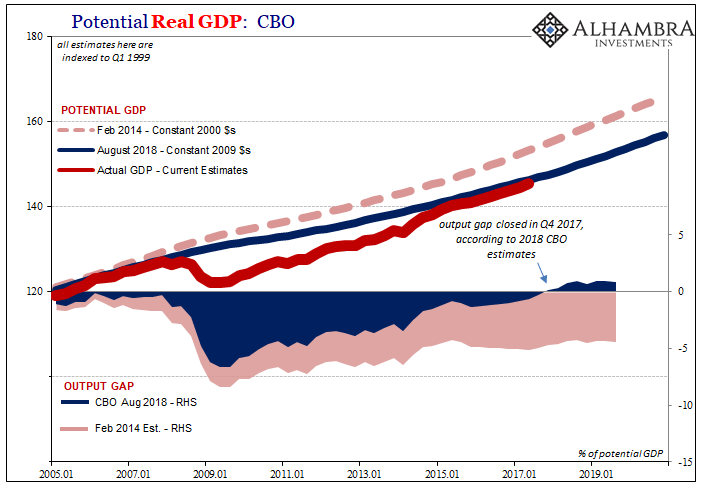 Potential Real GDP: CBO Output Gap, Feb 2014 - Aug 2018