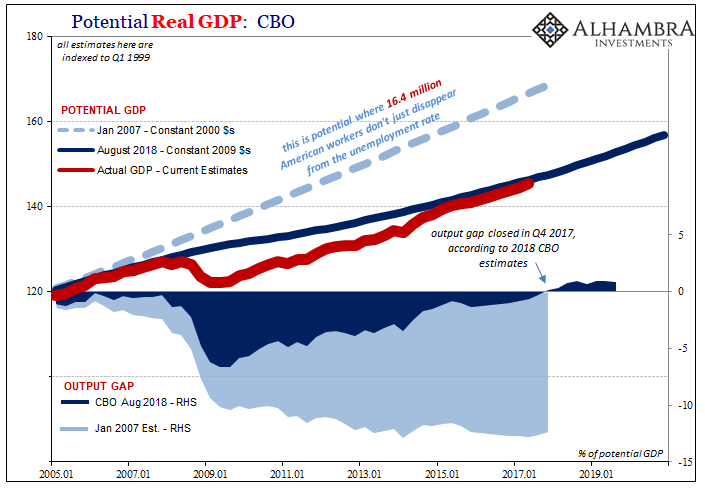 Potential Real GDP: CBO Output Gap, Jan 2005 - July 2020
