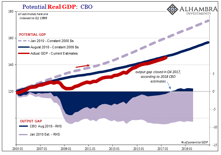 Potential Real GDP: CBO Output Gap, Jan 2010 - Aug 2018