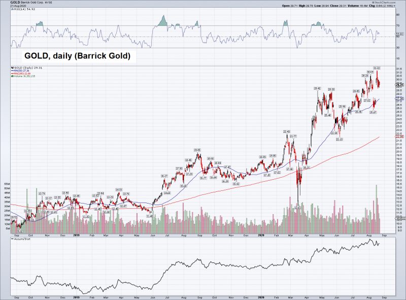 Barrick Gold Cop Daily, Sep 2019 - Aug 2020