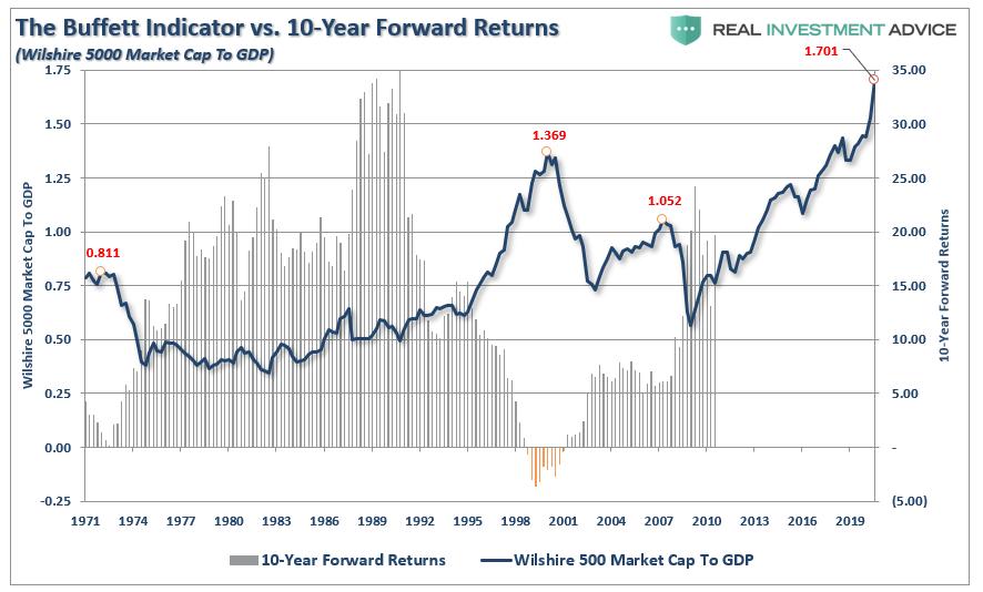 Buffett Indicator vs. 10-Year Forward Returns, 1971 - 2019