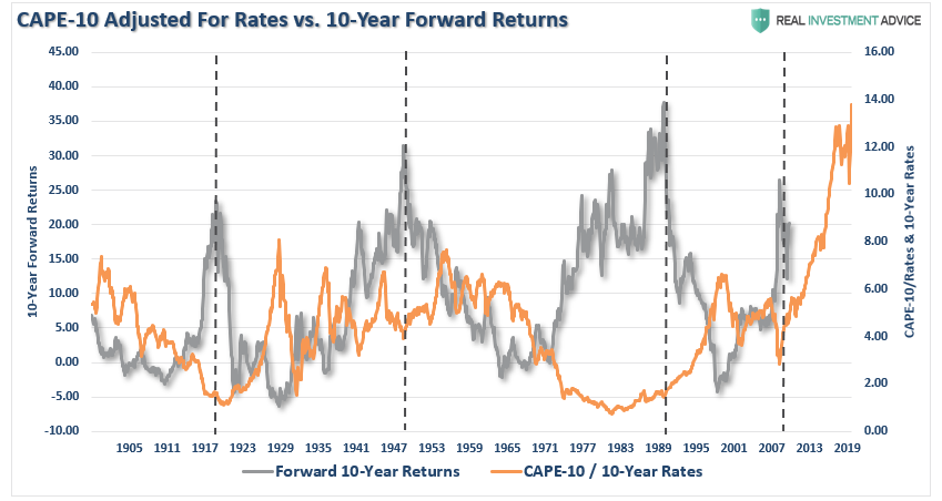 CAPE-10 Adjusted for Rates vs. 10-Year Forward Returns, 1905 - 2019