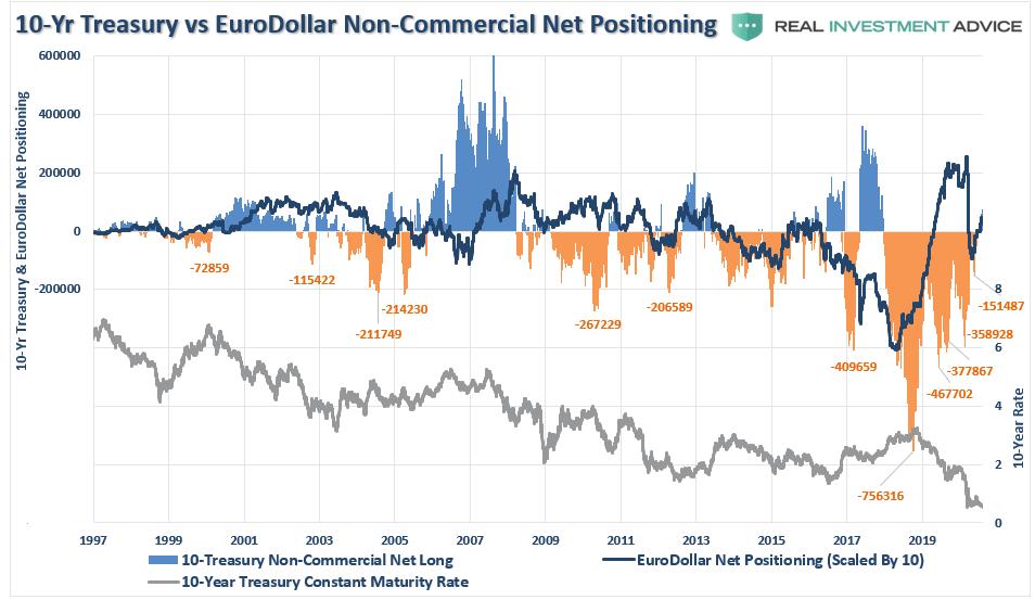 10-Yr Treasury vs EuroDollar Non-Commercial Net Positioning, 1997-2019