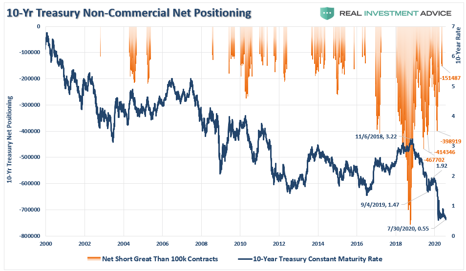 10-Yr Treasury Non-Commercial Net Positioning, 2000-2020