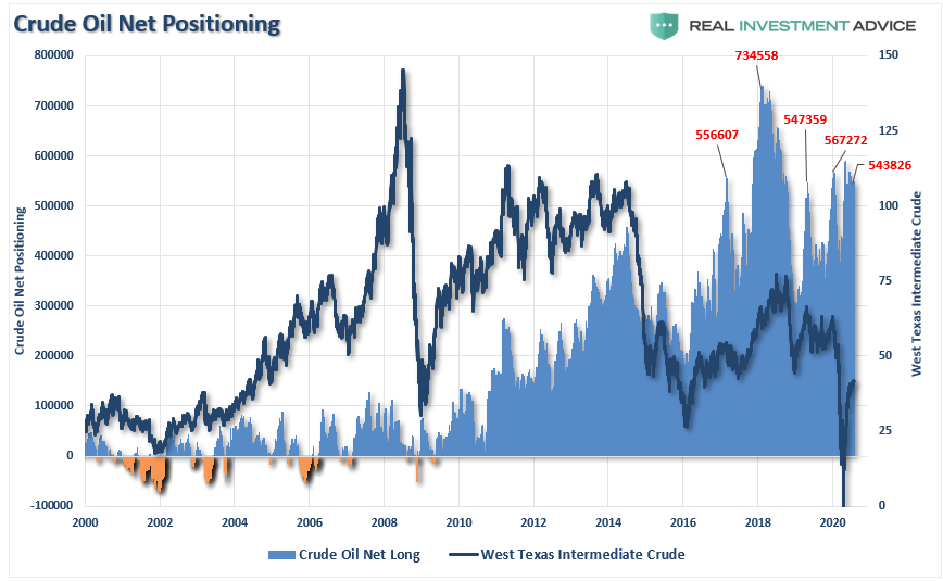 Crude Oil Net Positioning, 2000-2020