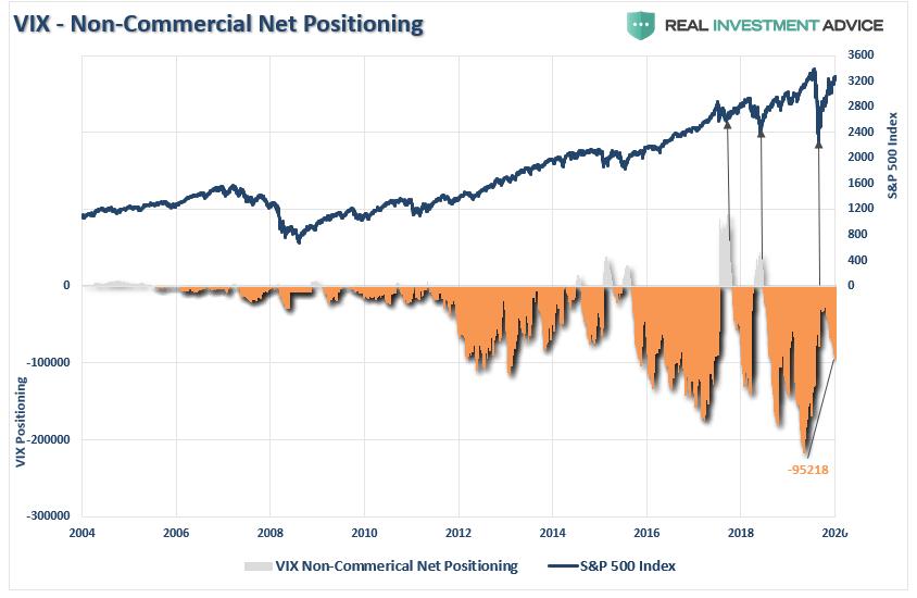 VIX Non-Commercial Net Positioning, 2004-2020