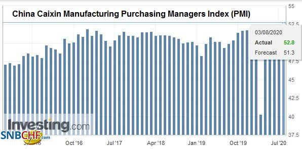 China Caixin Manufacturing Purchasing Managers Index (PMI), July 2020
