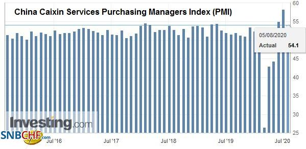 China Caixin Services Purchasing Managers Index (PMI), July 2020