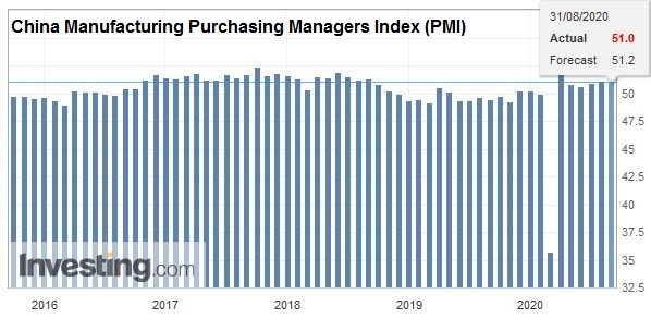 China Manufacturing Purchasing Managers Index (PMI), August 2020