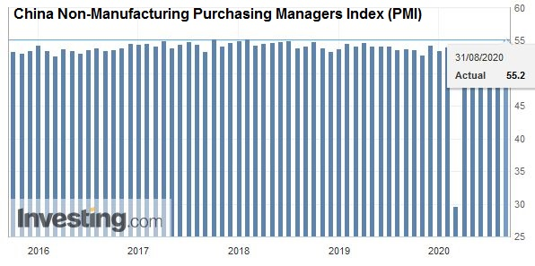 China Non-Manufacturing Purchasing Managers Index (PMI), August 2020
