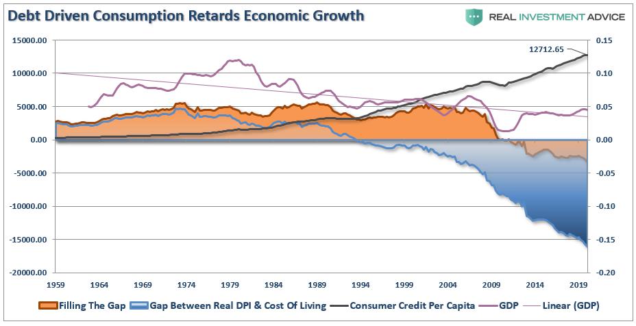 Debt Consumption GDP GAP, 1959 - 2019