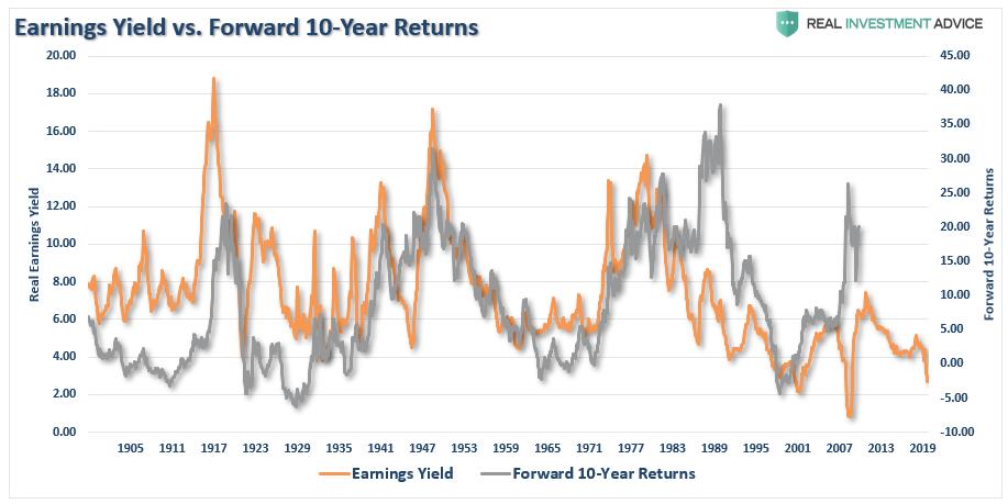 Earnings Yield vs. Forward 10-Year Returns, 1905 - 2019
