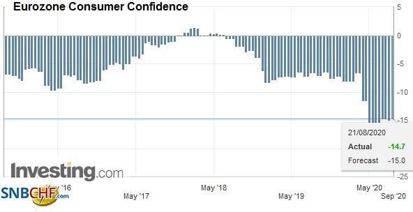 Eurozone Consumer Confidence, August 2020