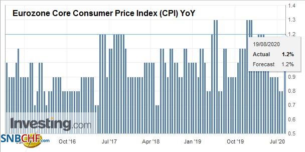Eurozone Core Consumer Price Index (CPI) YoY, July 2020
