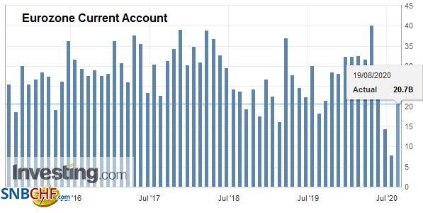 Eurozone Current Account, June 2020