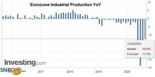 Eurozone Industrial Production YoY, June 2020