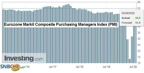 Eurozone Markit Composite Purchasing Managers Index (PMI), July 2020