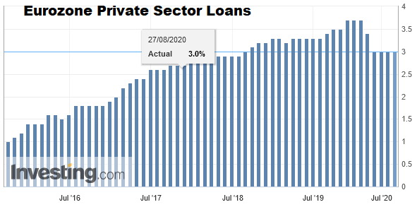 Eurozone Private Sector Loans YoY, August 2020