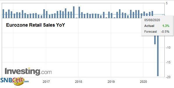 Eurozone Retail Sales YoY, June 2020