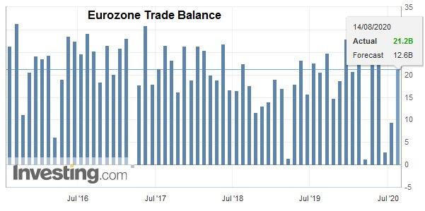 Eurozone Trade Balance, June 2020