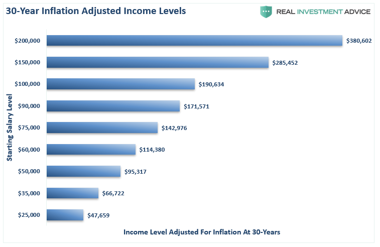 30-Year Inflation Adjusted Income Levels