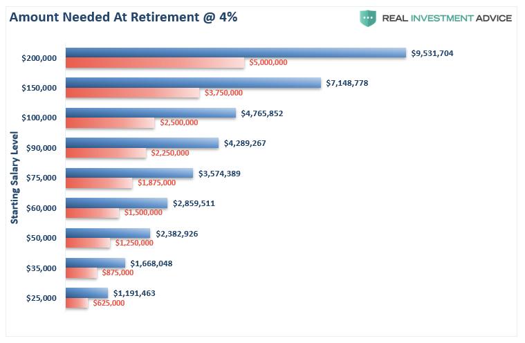 Amount Needed To Fund Retirement