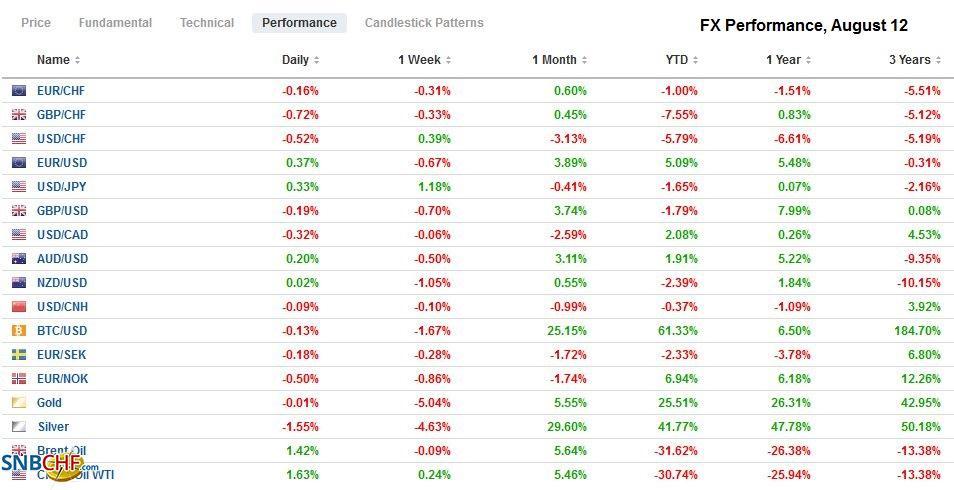FX Performance, August 12