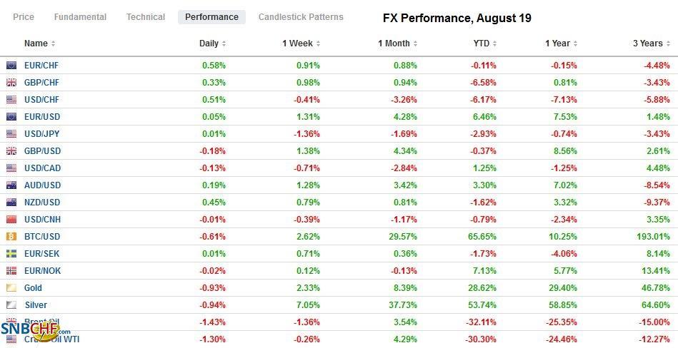 FX Performance, August 19