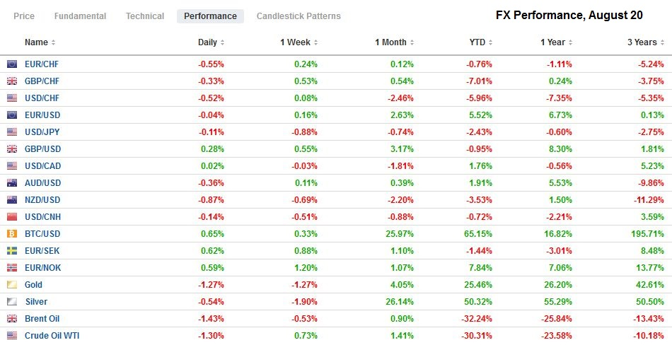 FX Performance, August 20